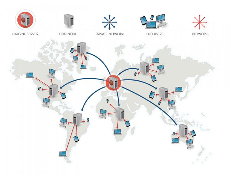 CDN netzwerke