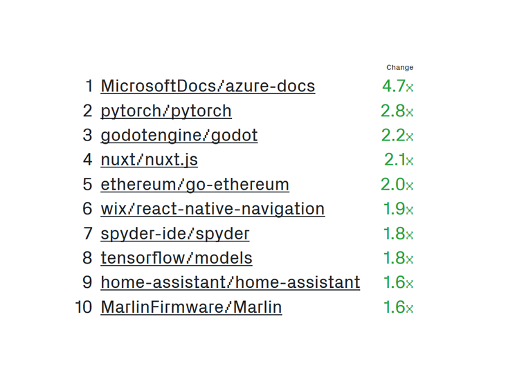 Top Github-Projekte