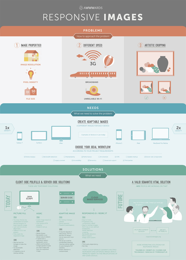Infografik awwwwards