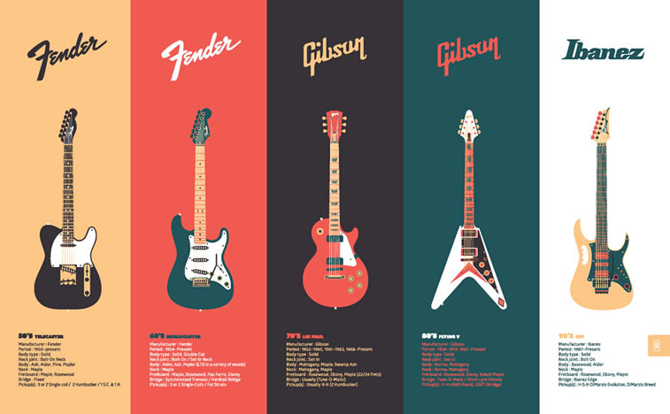 Kamil Iwaszczyszyn Gitarren Infografik