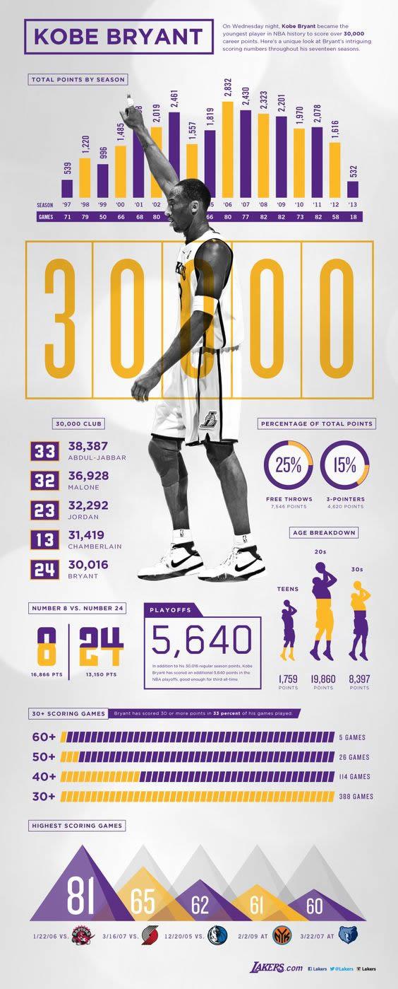 Kobe Bryant Infografik