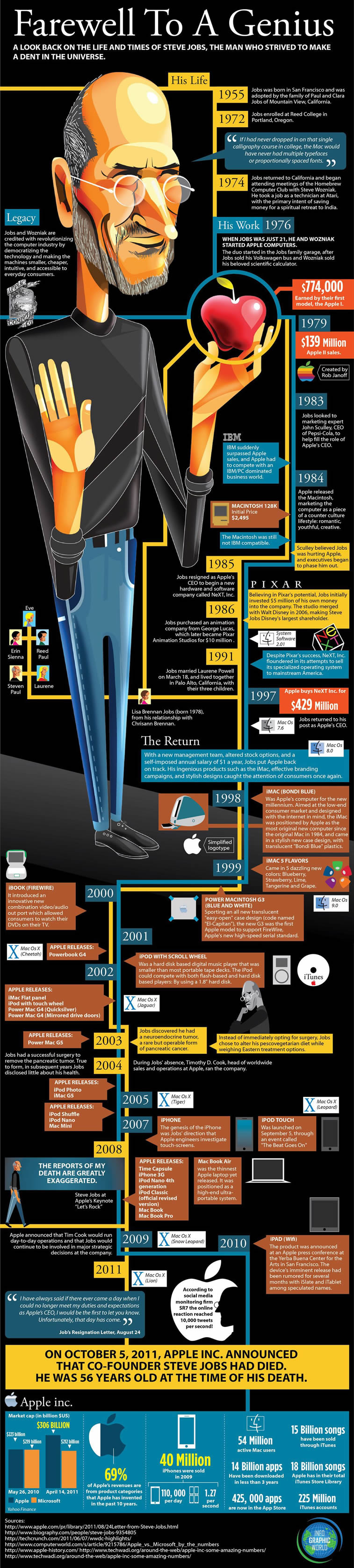 Steve Jobs Infografik Mashable