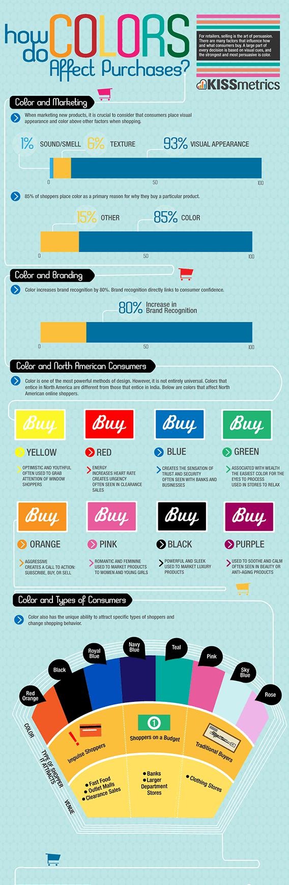 Farben beeinflussen den Vertrieb Infografik