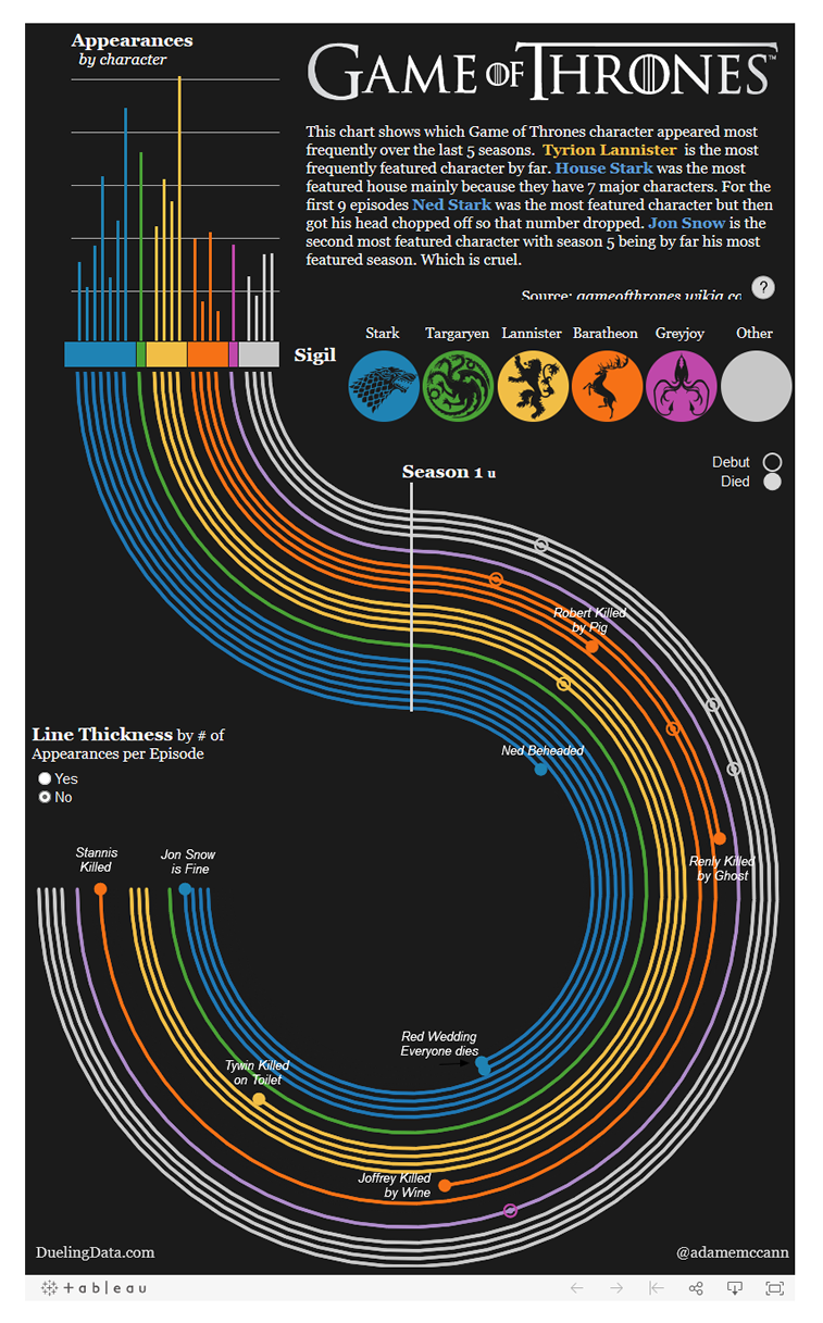 Game of thrones analyse Infografik