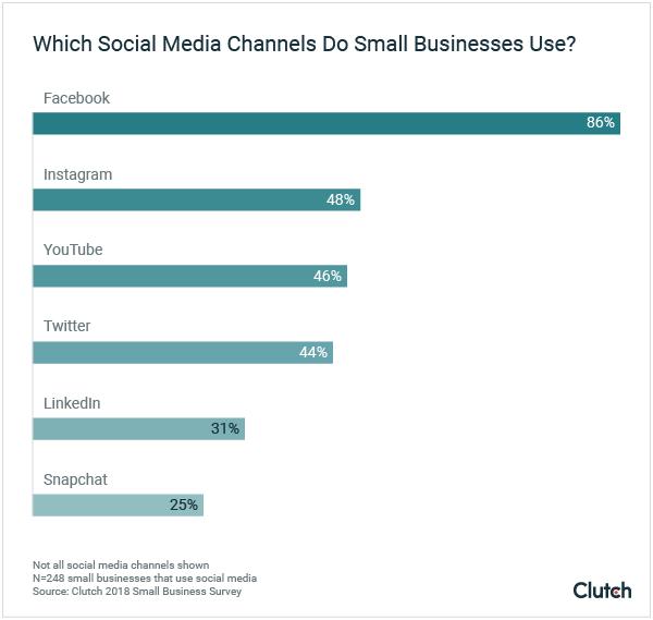 Welche soziale Netzwerke nutzen Kleinunternehmer