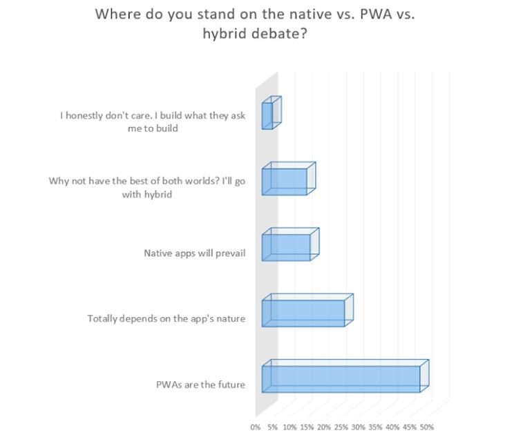 pwa auf mobilgeräten grafik